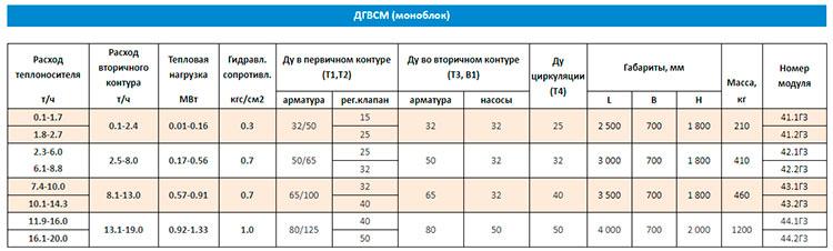 Таблица технических характеристик модулей в зависимости от расхода теплоносителя