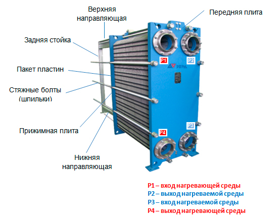 Конструкция пластинчатого теплообменника Этра ЭТ-020с-45
